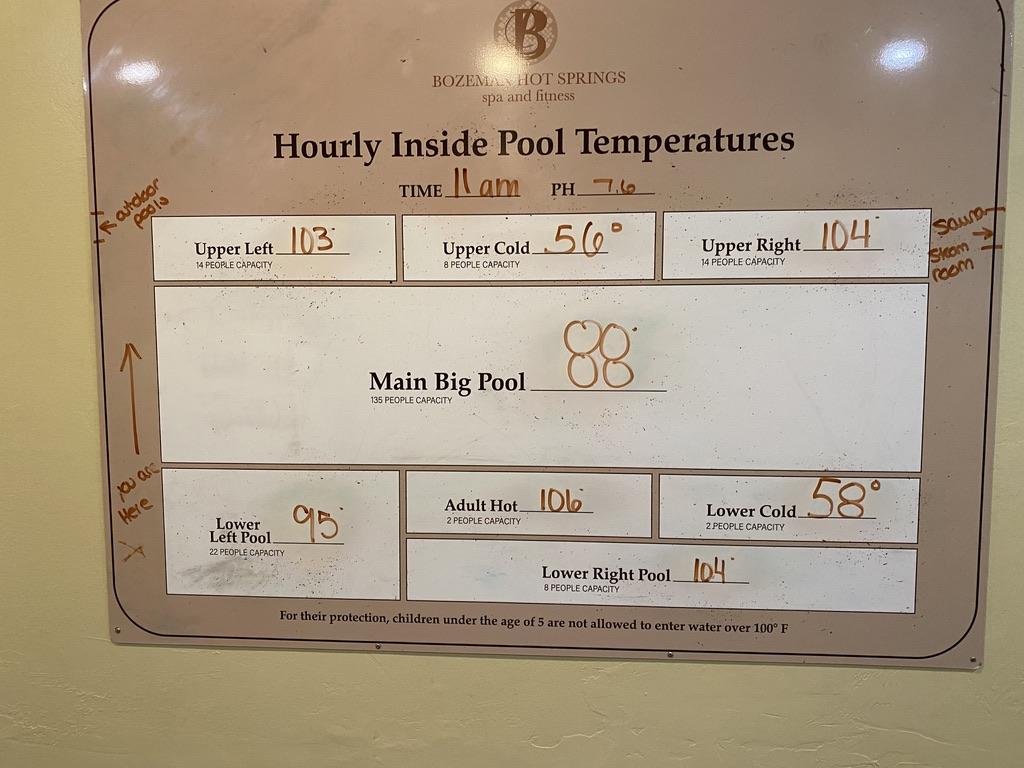 Temps of Bozeman Hot Springs